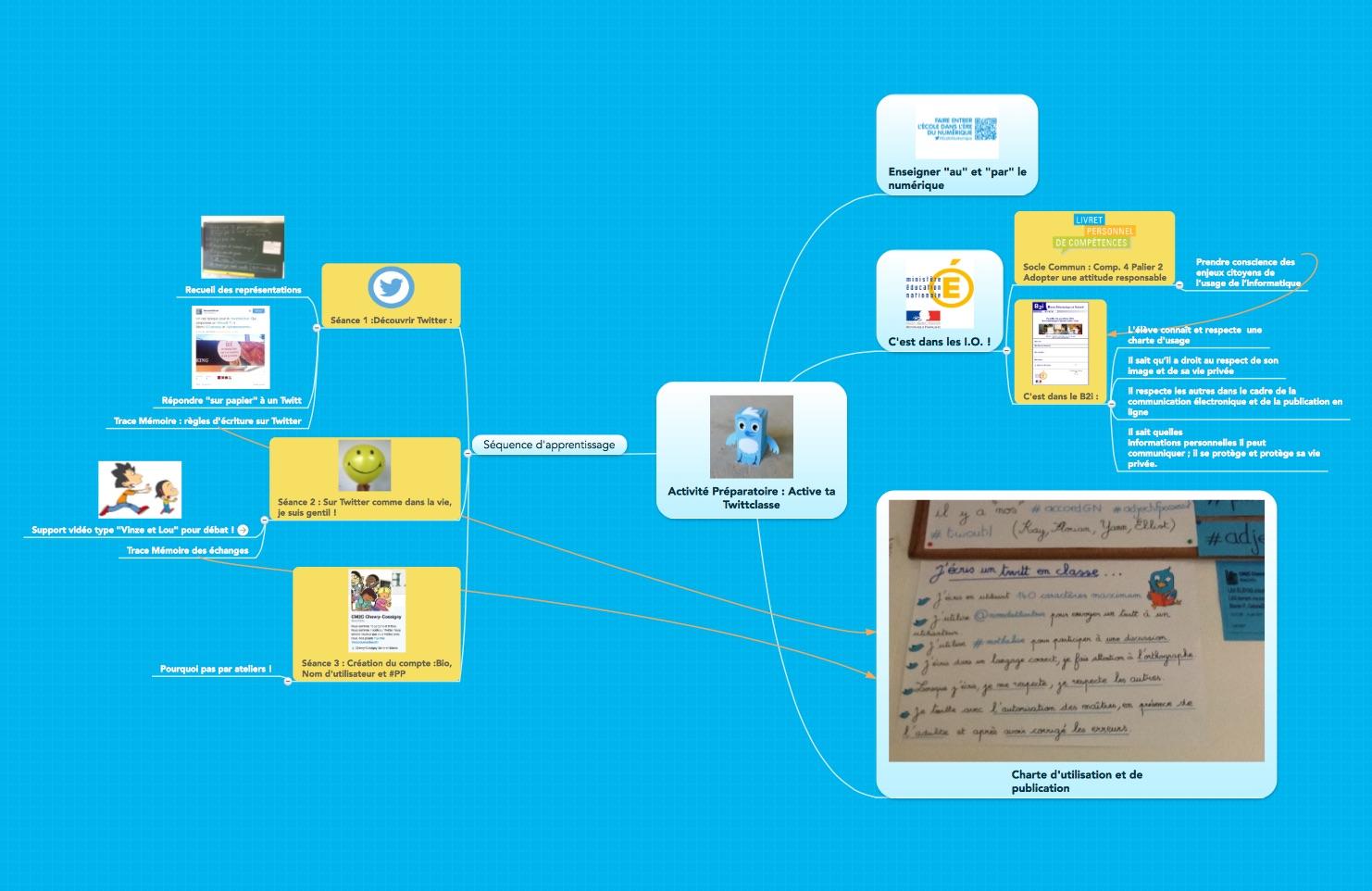 Activité_Préparatoire___Active_ta_Twittclasse_-_MindMeister_Mind_Map