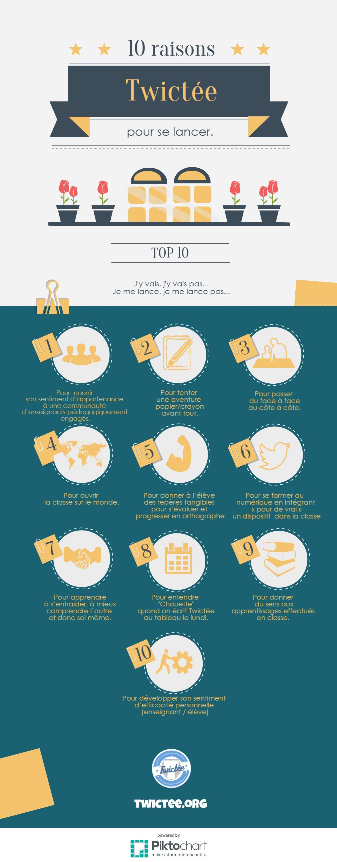 10 bonnes raisons de participer à Twictée